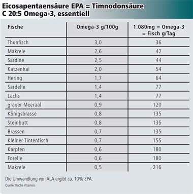 eicosapentaensure - Ungesattigte Fettsauren Beispiele